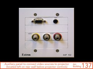 Auxiliary panel to connect video sources to projector, located left on rear wall below projector controls